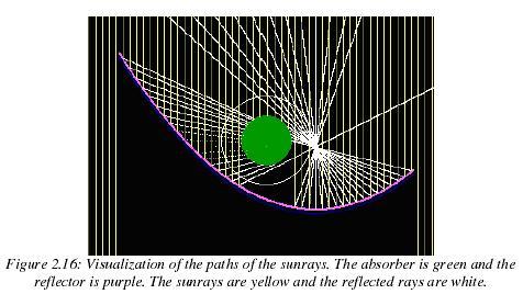 Capteur solaire rotatif performant et conomique for Miroir solaire parabolique